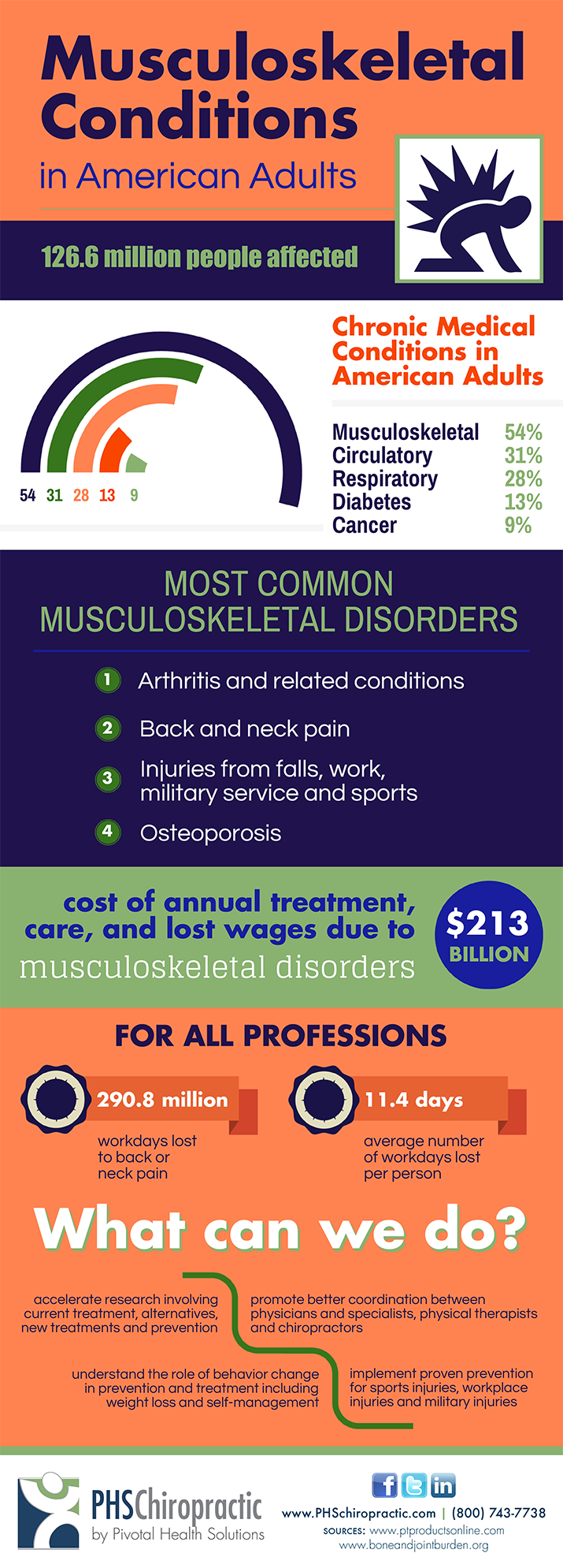 03-24-16-Musculoskeletal-Conditions.png